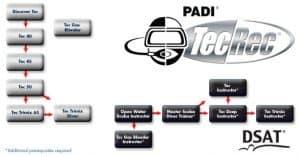 PADI Course Director - Tenerife  tecrec chart 300x157 - tecrec chart
