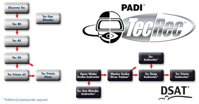 PADI Course Director - Tenerife  tecrec chart - Tec/Rec courses