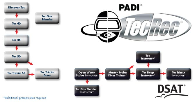 PADI Course Director - Tenerife  tecrec chart - PADI TECrec Kurse